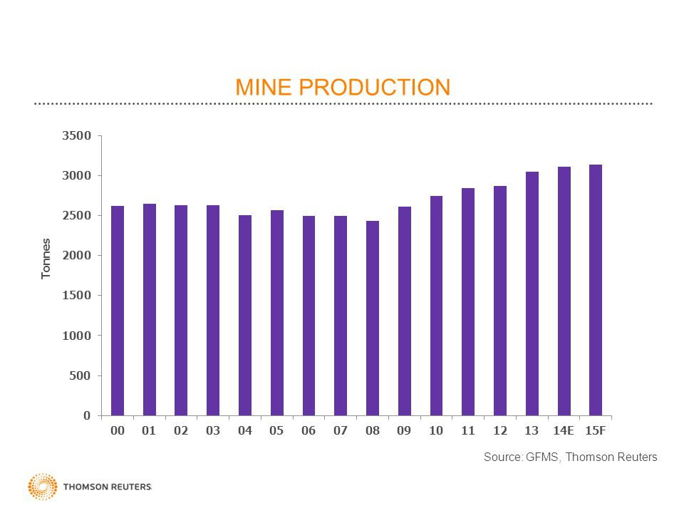 MINE PRODUCTION Tonnes.