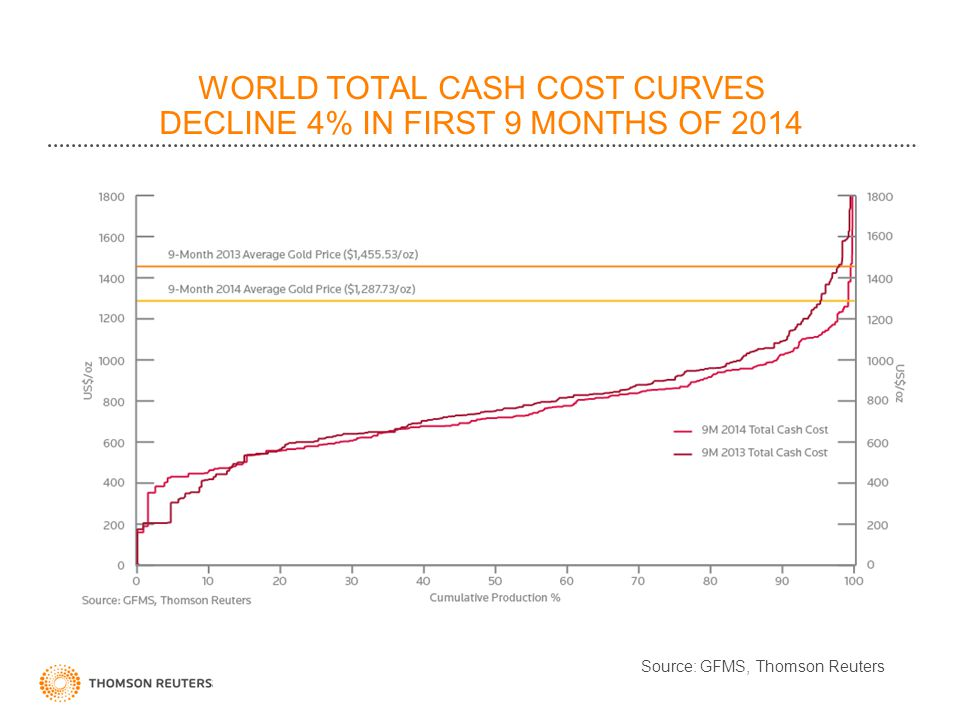 WORLD TOTAL CASH COST CURVES DECLINE 4% IN FIRST 9 MONTHS OF 2014