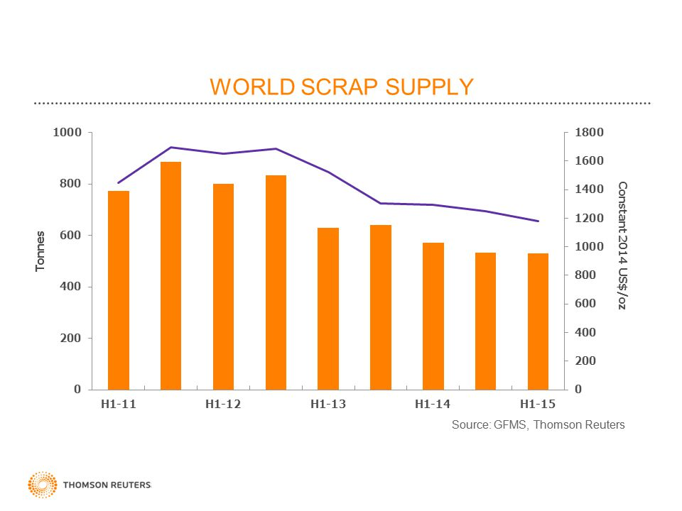 WORLD SCRAP SUPPLY Constant 2014 US$/oz.