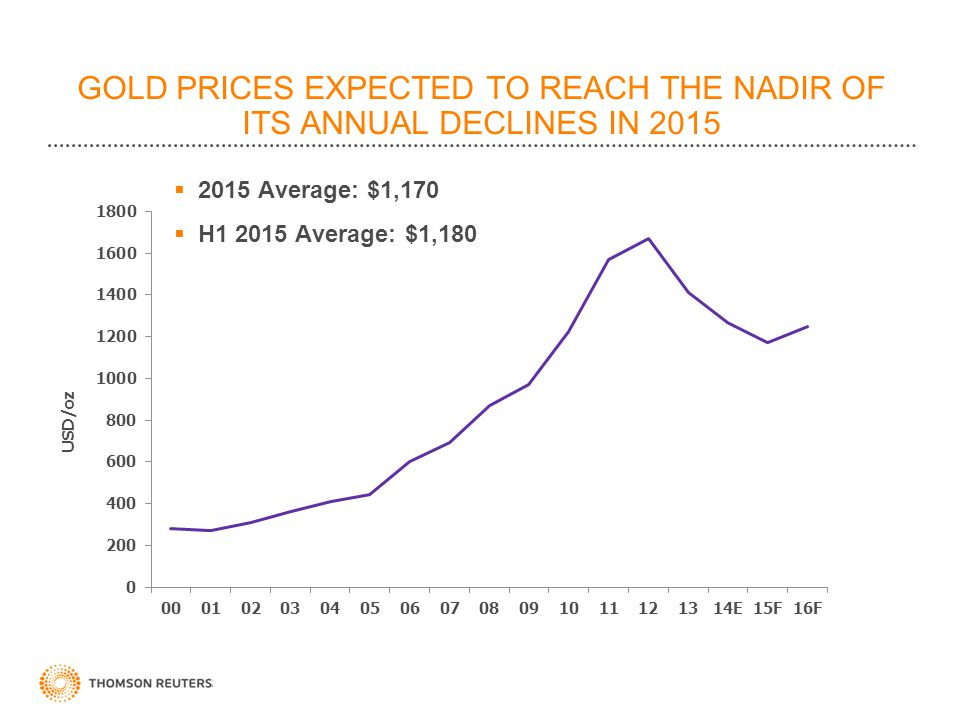 GOLD PRICES EXPECTED TO REACH THE NADIR OF ITS ANNUAL DECLINES IN 2015