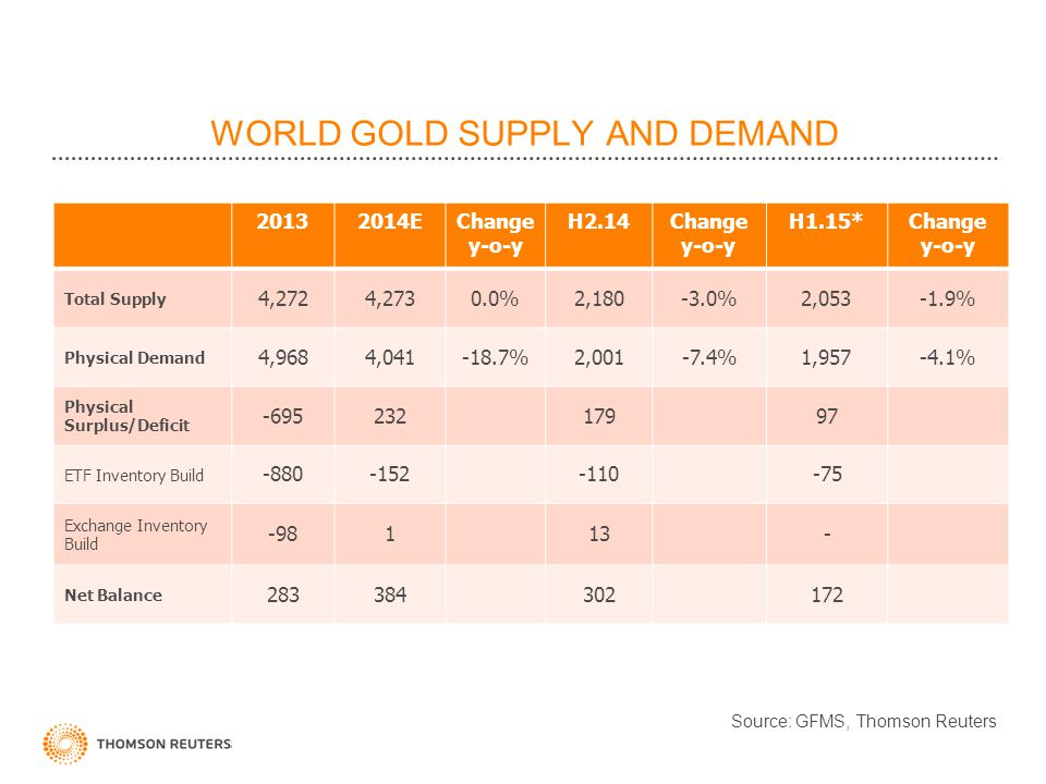 WORLD GOLD SUPPLY AND DEMAND