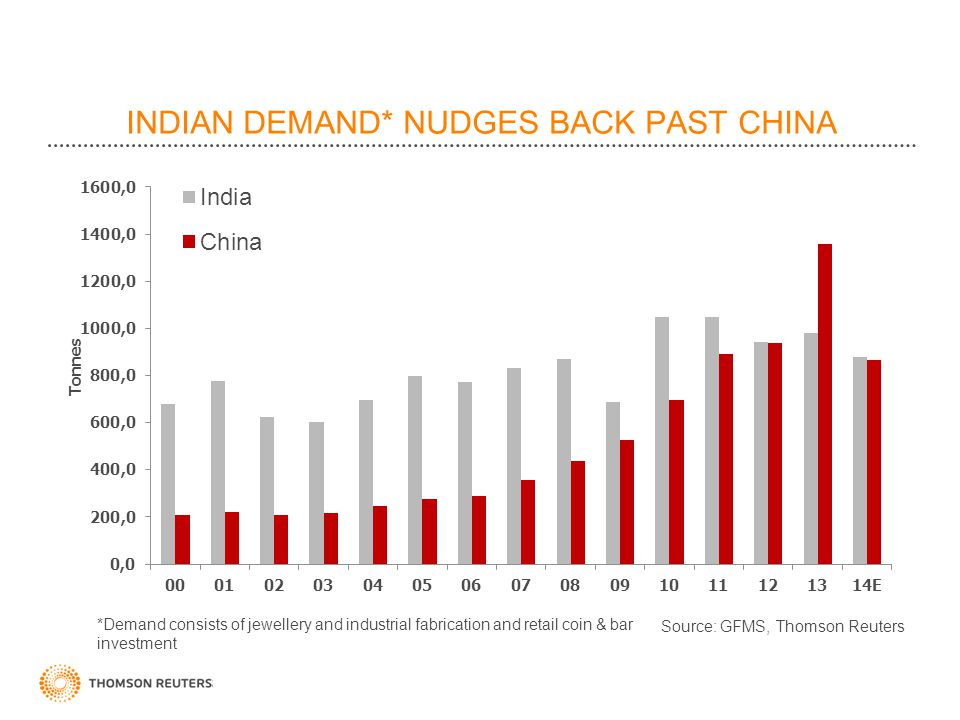 INDIAN DEMAND* NUDGES BACK PAST CHINA