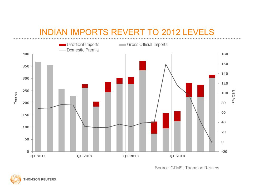 INDIAN IMPORTS REVERT TO 2012 LEVELS
