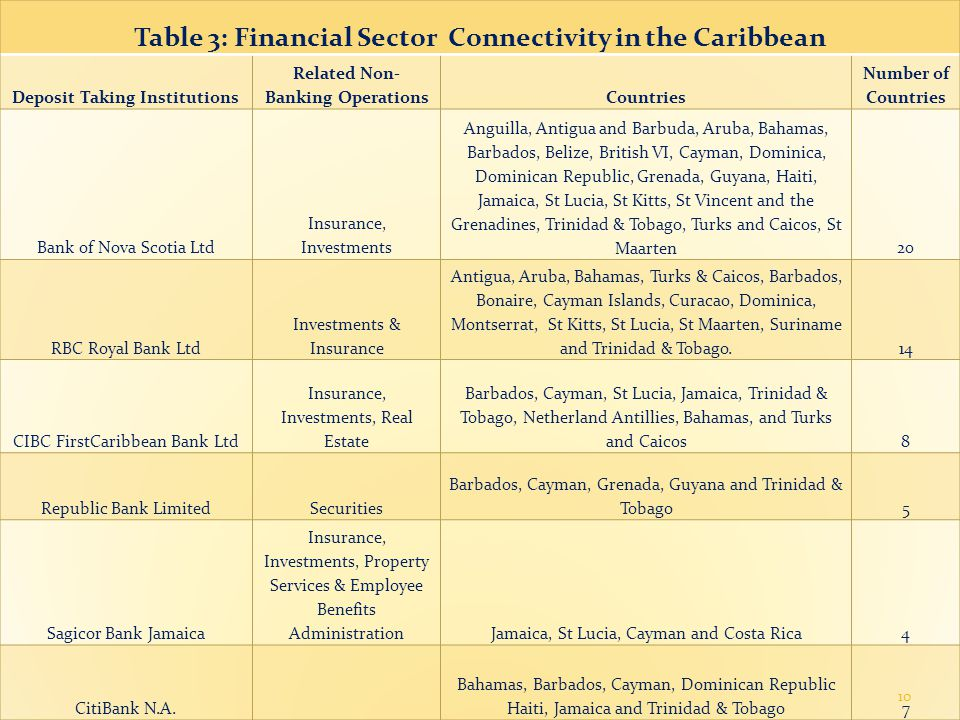 Table 3: Financial Sector Connectivity in the Caribbean