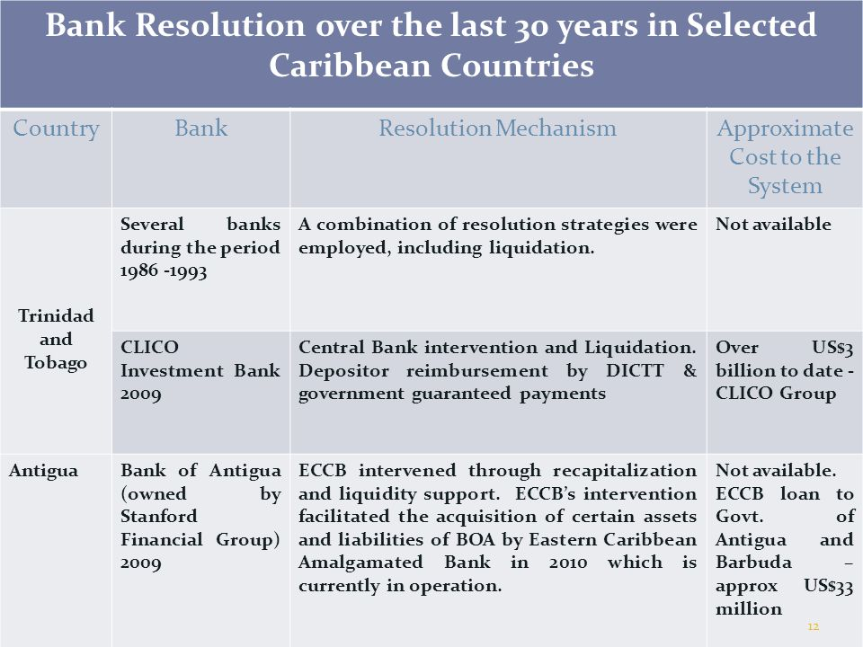 Bank Resolution over the last 30 years in Selected Caribbean Countries