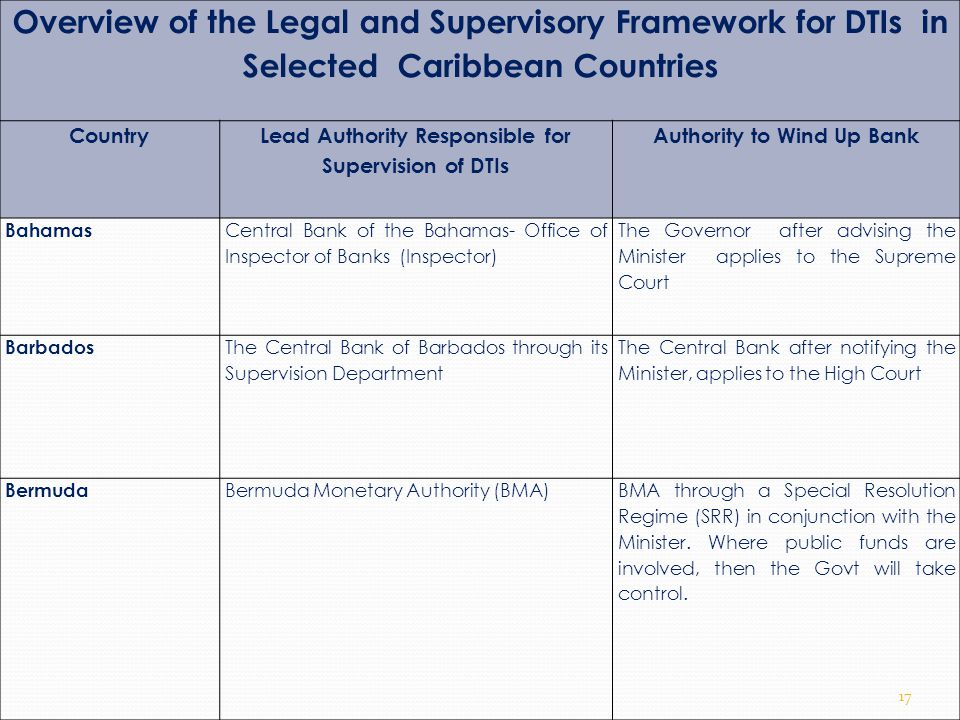 Overview of the Legal and Supervisory Framework for DTIs in Selected Caribbean Countries