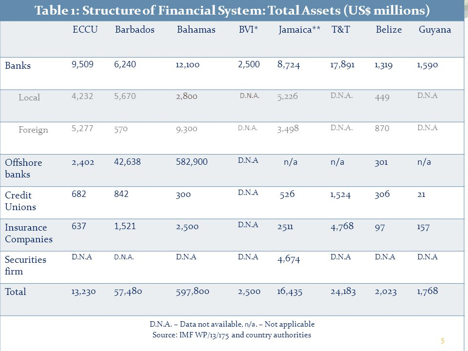 Table 1: Structure of Financial System: Total Assets (US$ millions)