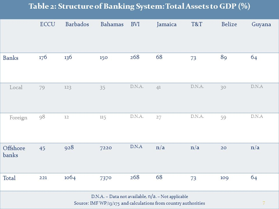 Table 2: Structure of Banking System: Total Assets to GDP (%)