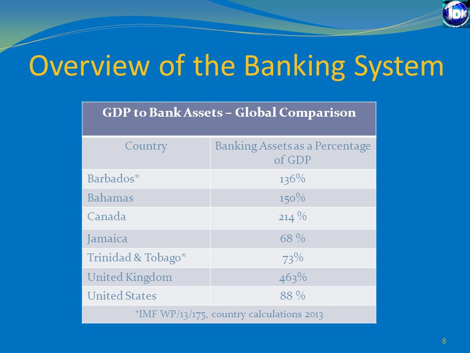 GDP to Bank Assets – Global Comparison