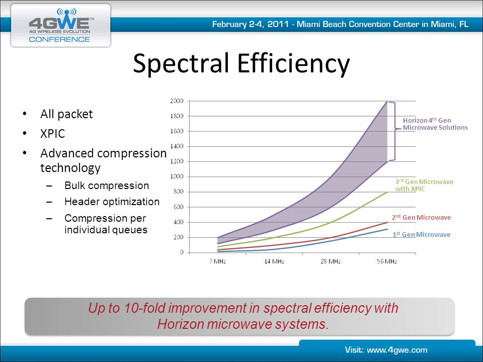 Spectral Efficiency All packet XPIC Advanced compression technology