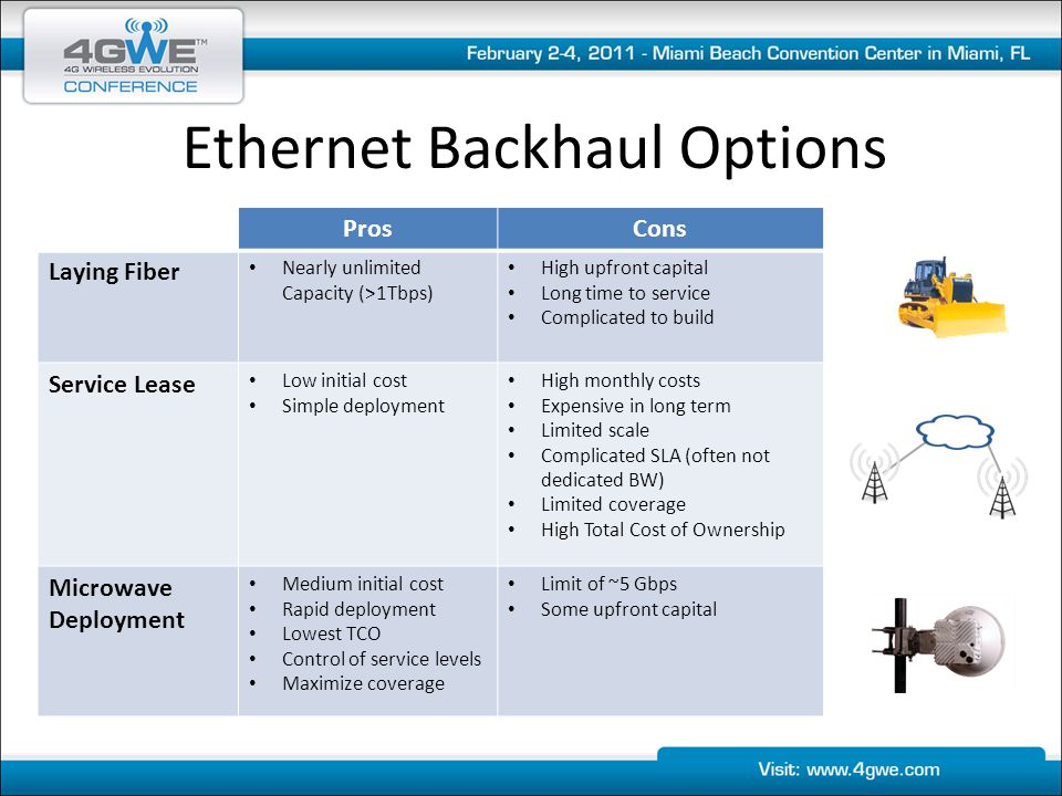 Ethernet Backhaul Options