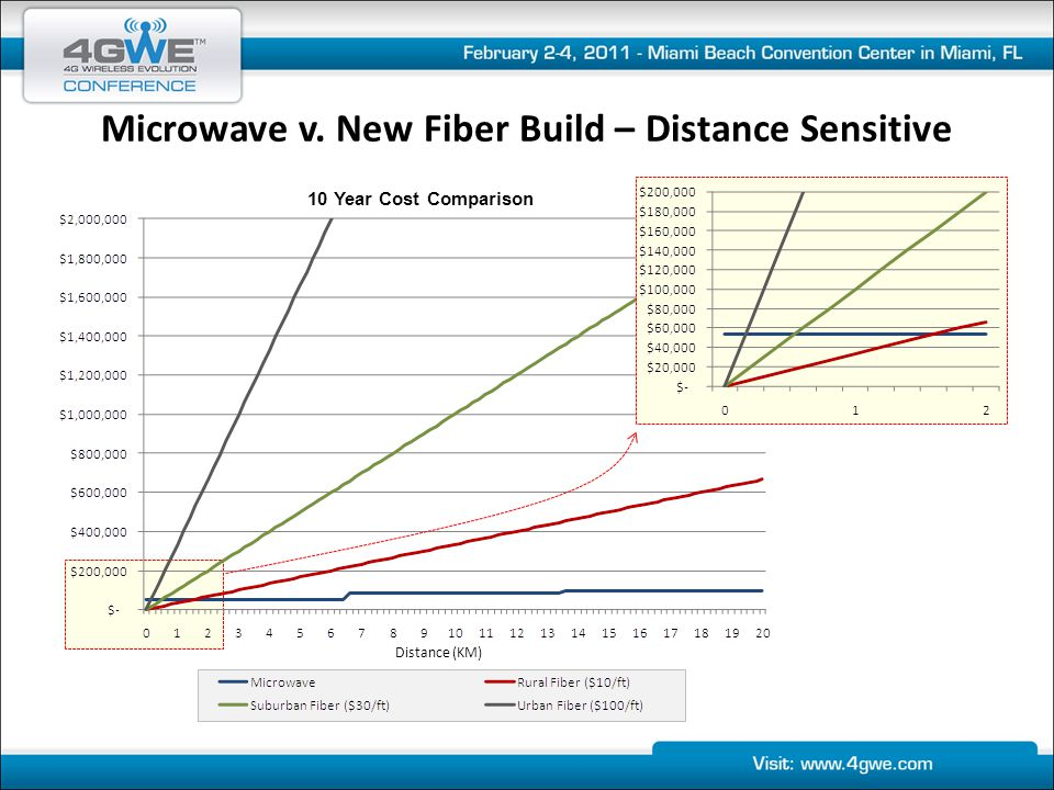 Microwave v. New Fiber Build – Distance Sensitive