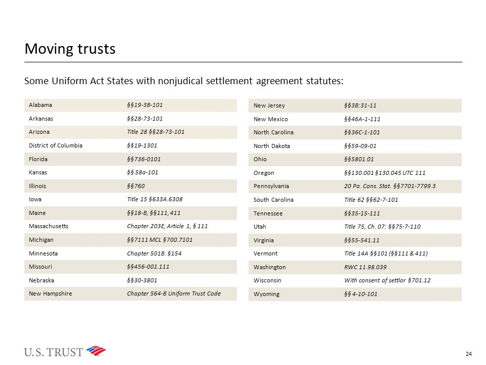 Moving trusts Some Uniform Act States with nonjudical settlement agreement statutes: Alabama. §§19-3B-101.