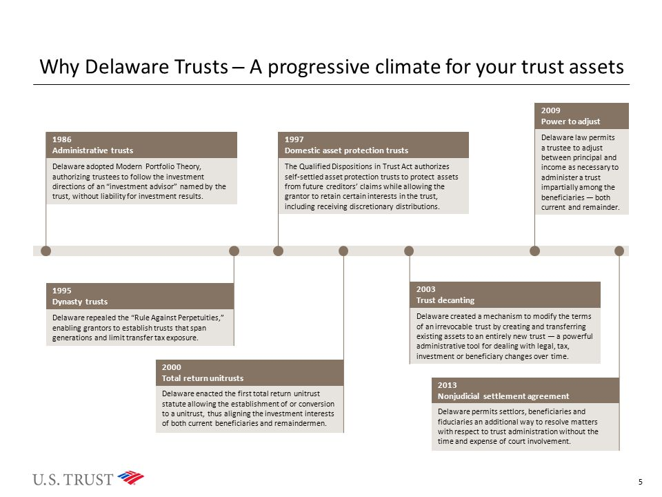 Why Delaware Trusts – A progressive climate for your trust assets
