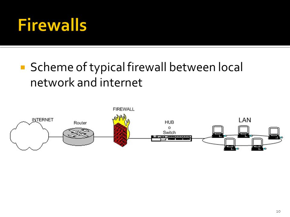 Firewalls Scheme of typical firewall between local network and internet