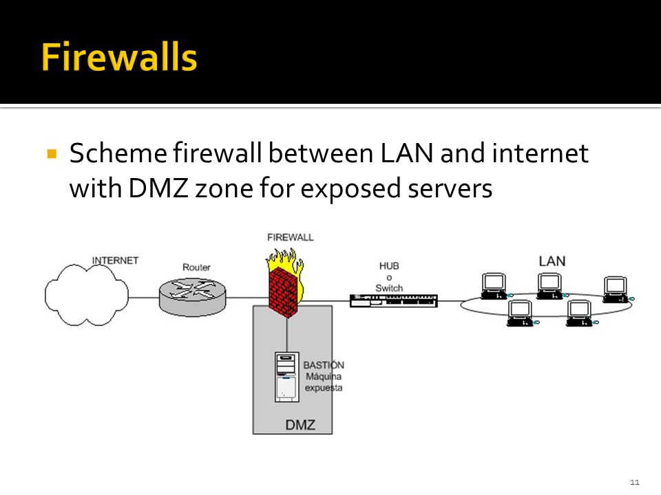 Firewalls Scheme firewall between LAN and internet with DMZ zone for exposed servers
