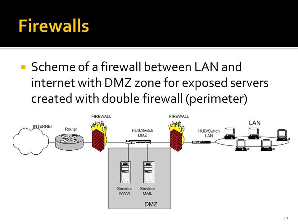 Firewalls Scheme of a firewall between LAN and internet with DMZ zone for exposed servers created with double firewall (perimeter)