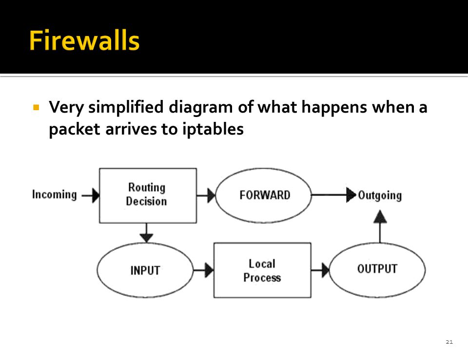 Firewalls Very simplified diagram of what happens when a packet arrives to iptables