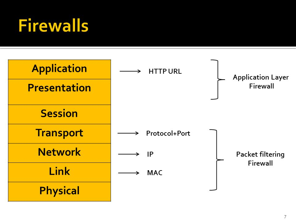 Firewalls Application Presentation Session Transport Network Link