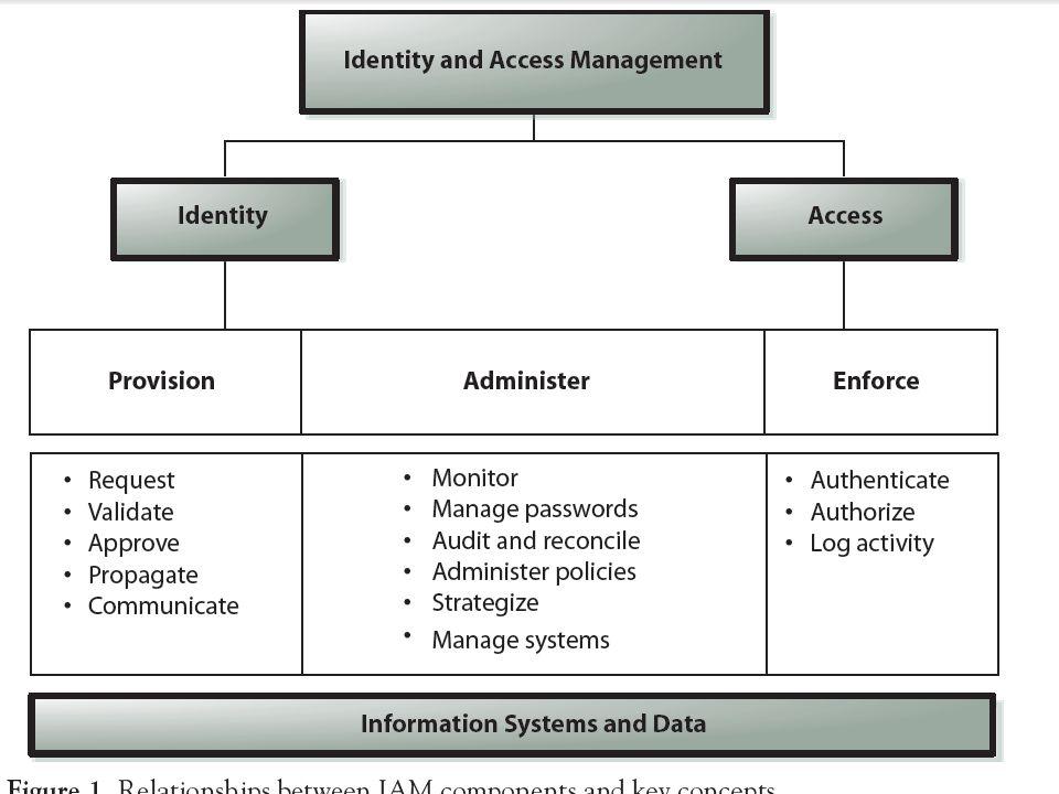 Identify Management