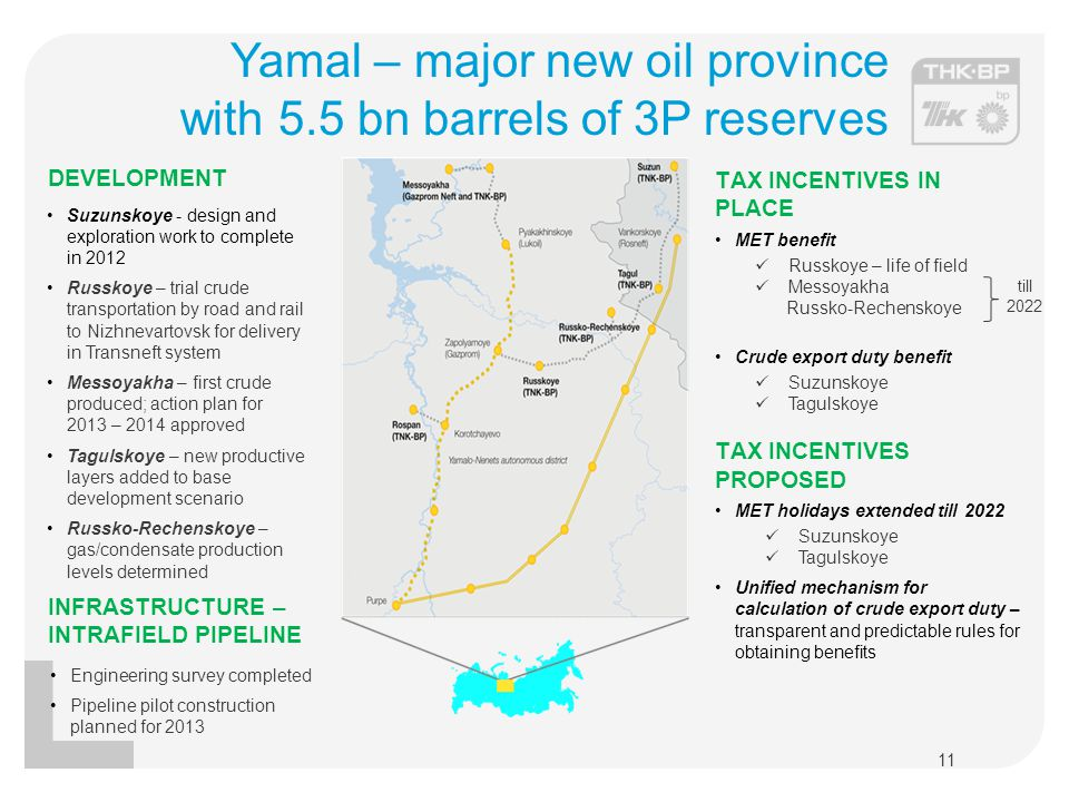 Yamal – major new oil province with 5.5 bn barrels of 3P reserves