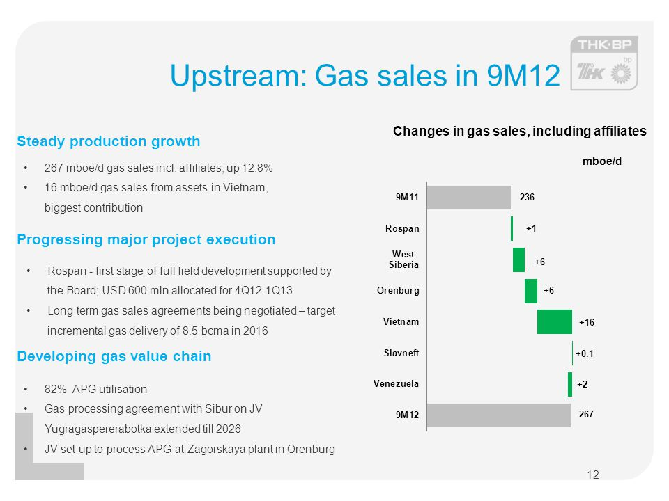 Upstream: Gas sales in 9M12