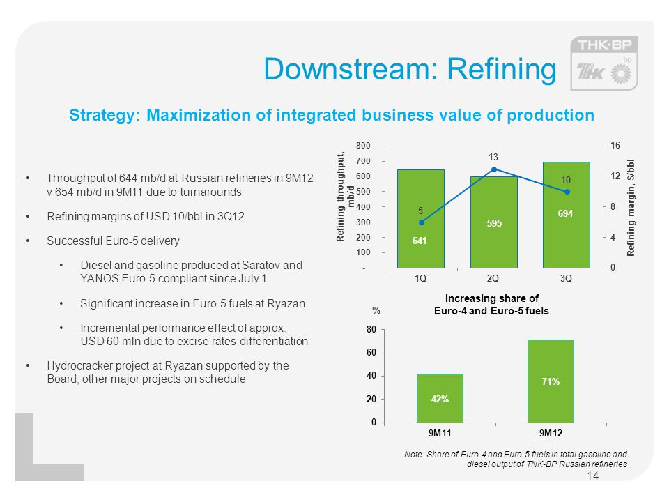 Downstream: Refining Strategy: Maximization of integrated business value of production.