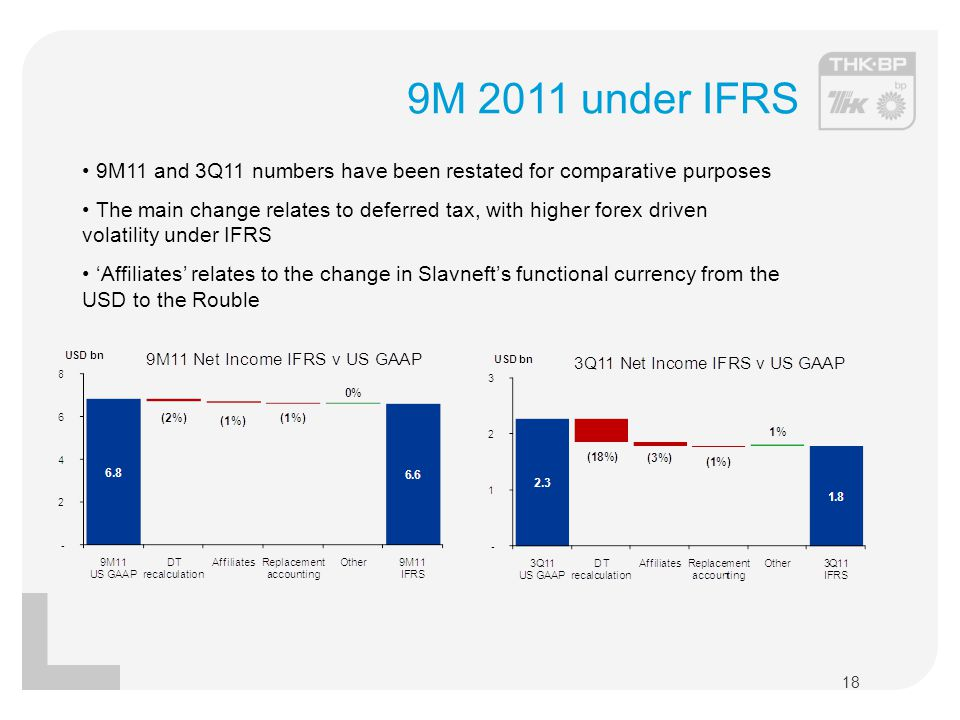 9M 2011 under IFRS 9M11 and 3Q11 numbers have been restated for comparative purposes.