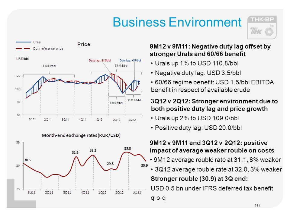 Business Environment 9M12 v 9M11: Negative duty lag offset by stronger Urals and 60/66 benefit. Urals up 1% to USD 110.8/bbl.