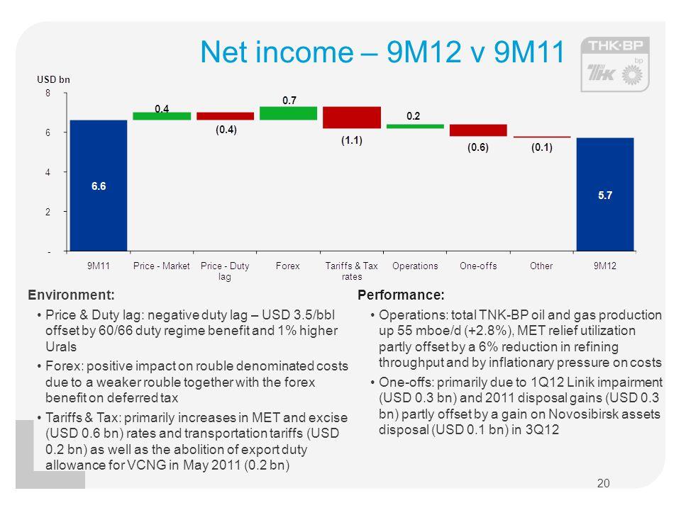 Net income – 9M12 v 9M11 Environment: