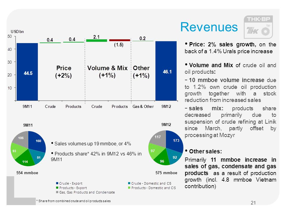 Revenues Price: 2% sales growth, on the back of a 1.4% Urals price increase. Volume and Mix of crude oil and oil products: