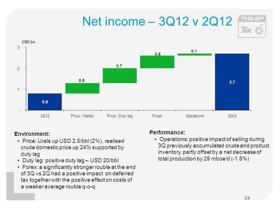 Net income – 3Q12 v 2Q12 Environment: Performance: