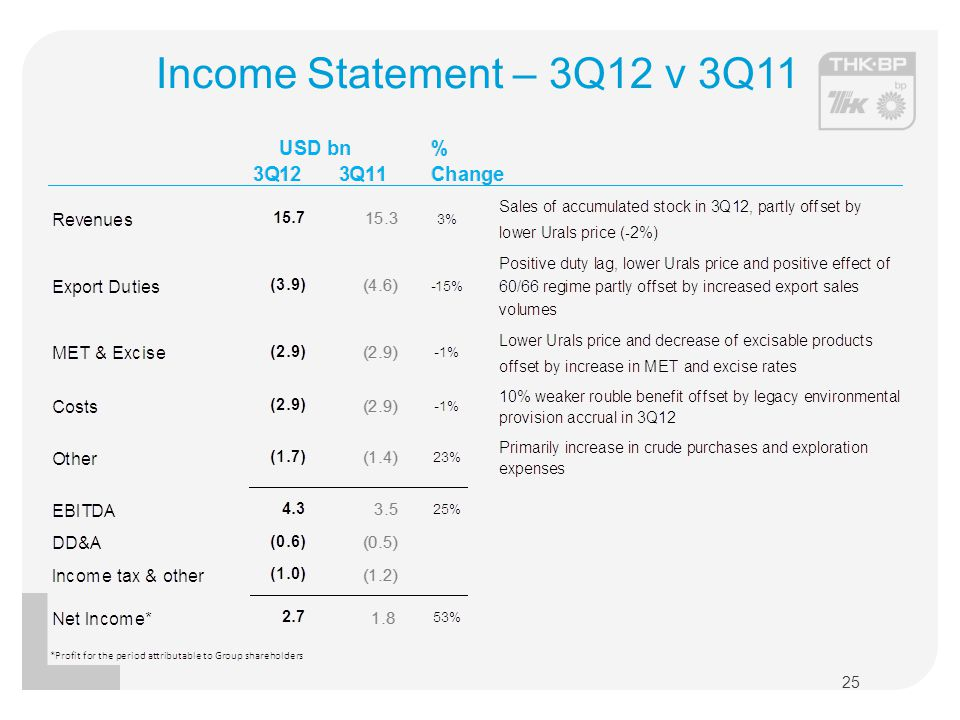 Income Statement – 3Q12 v 3Q11