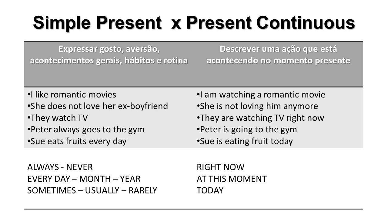Simple Present x Present Continuous
