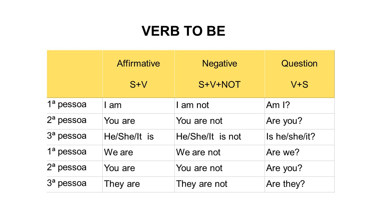 VERB TO BE Affirmative S+V Negative S+V+NOT Question V+S 1ª pessoa