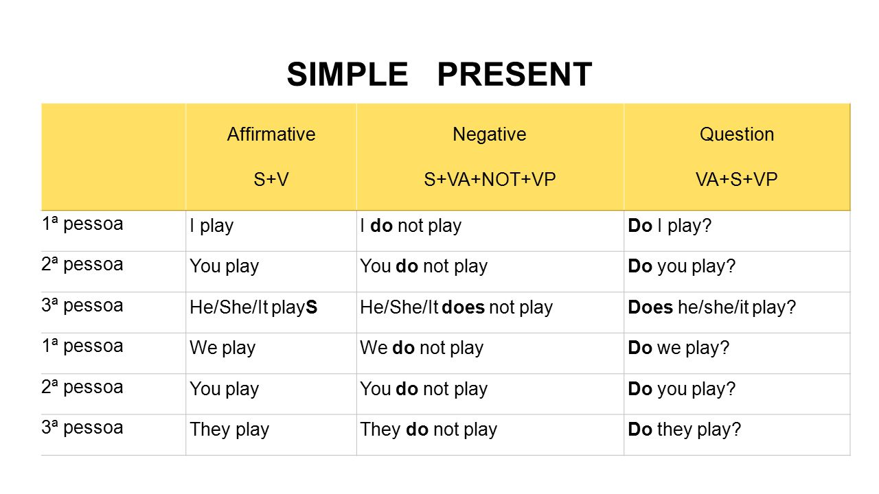 SIMPLE PRESENT Affirmative S+V Negative S+VA+NOT+VP Question VA+S+VP