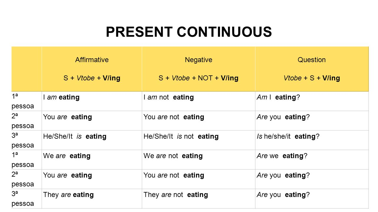 PRESENT CONTINUOUS Affirmative S + Vtobe + V/ing Negative