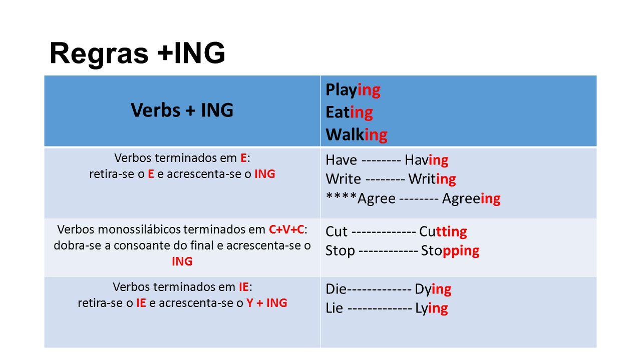 Regras +ING Verbs + ING Playing Eating Walking Have Having