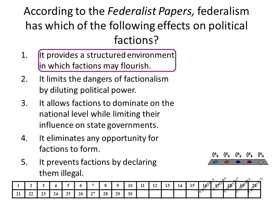 According to the Federalist Papers, federalism has which of the following effects on political factions