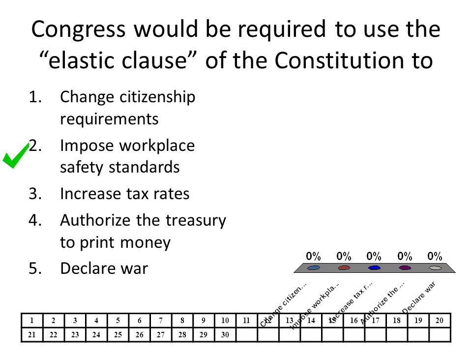 Congress would be required to use the elastic clause of the Constitution to
