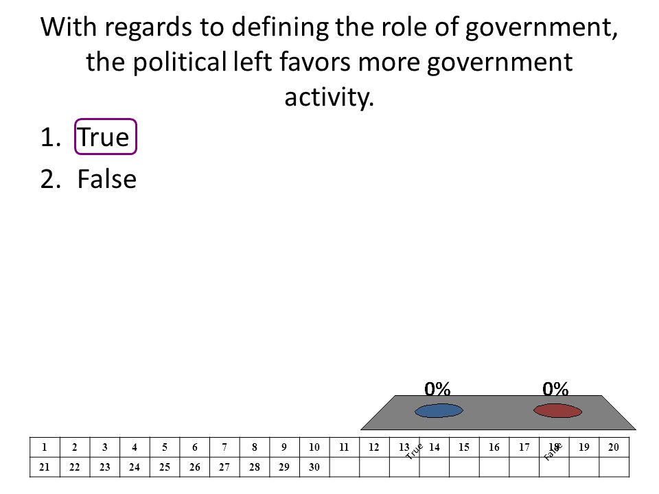 With regards to defining the role of government, the political left favors more government activity.