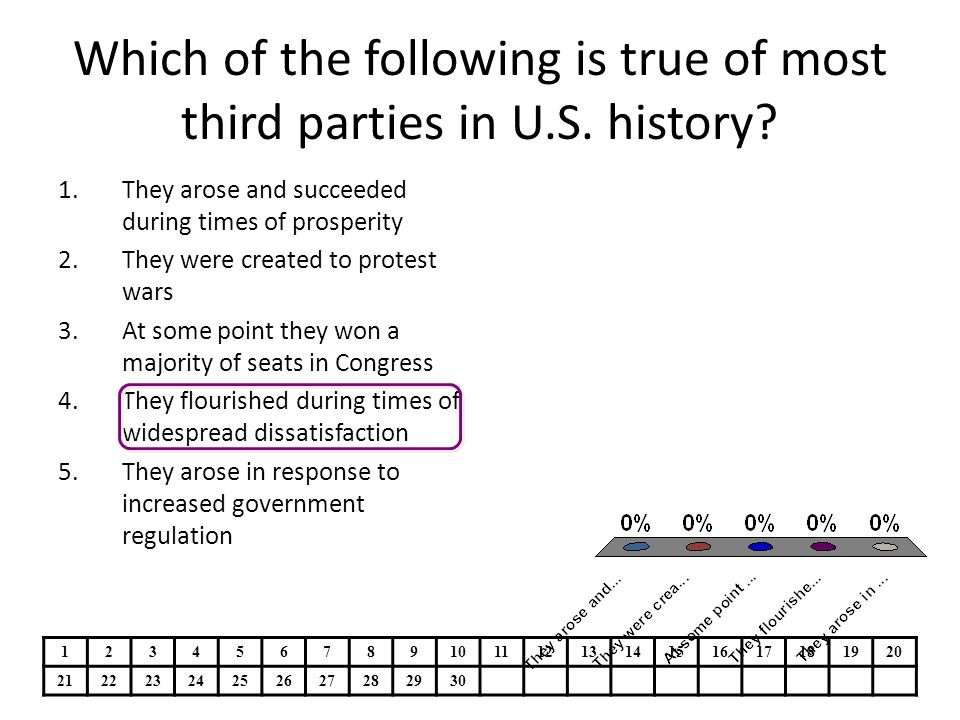 Which of the following is true of most third parties in U.S. history