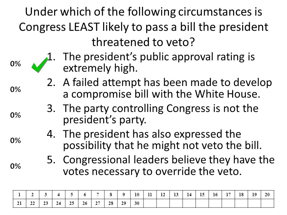 Under which of the following circumstances is Congress LEAST likely to pass a bill the president threatened to veto