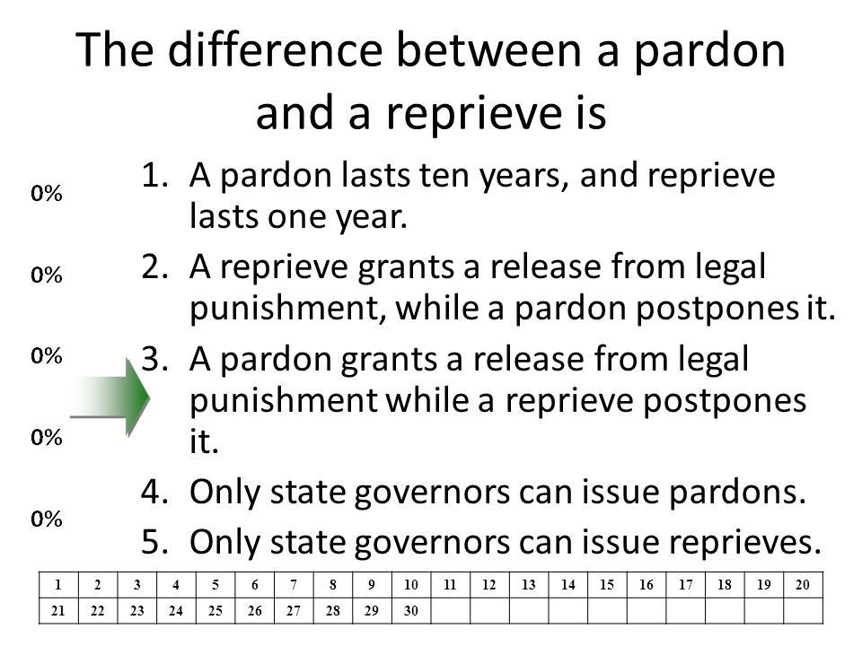The difference between a pardon and a reprieve is