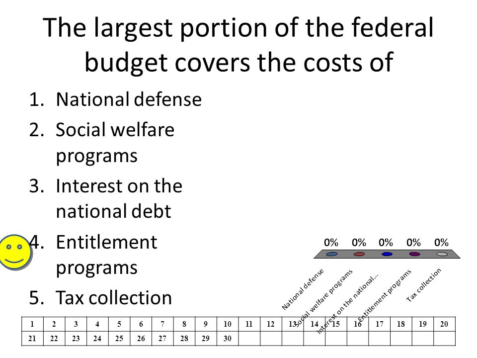 The largest portion of the federal budget covers the costs of