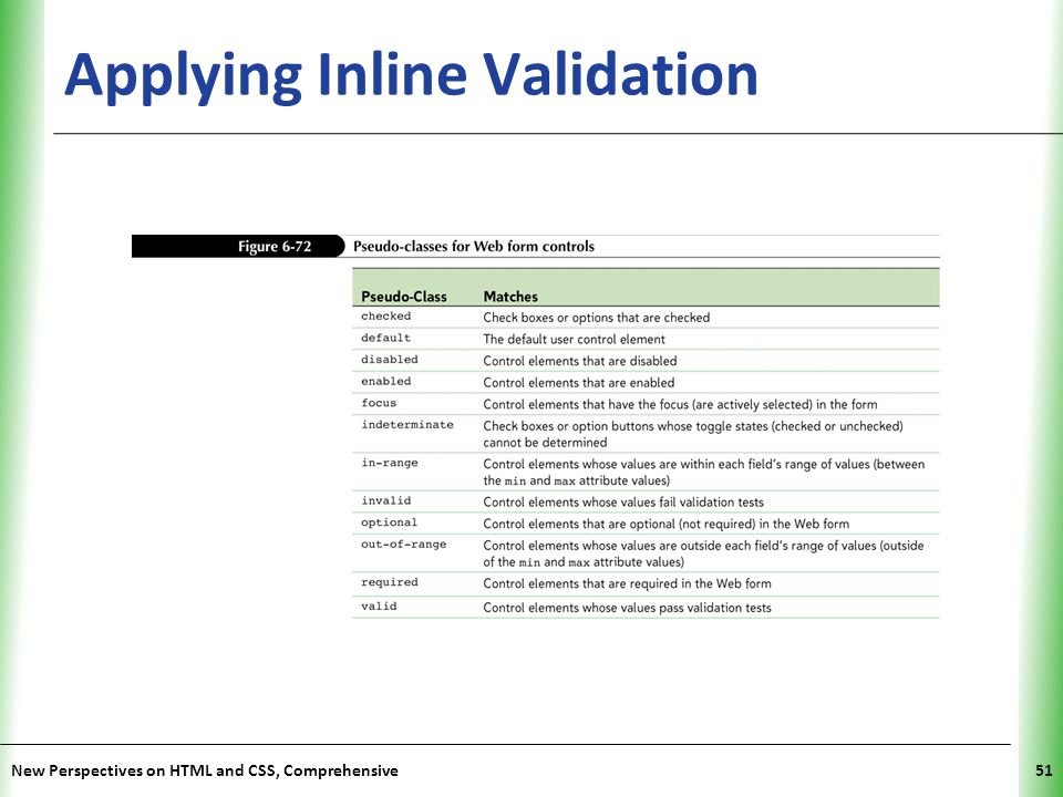 Applying Inline Validation