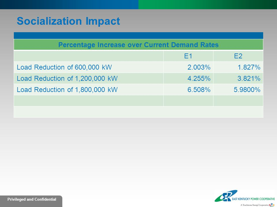 Percentage Increase over Current Demand Rates
