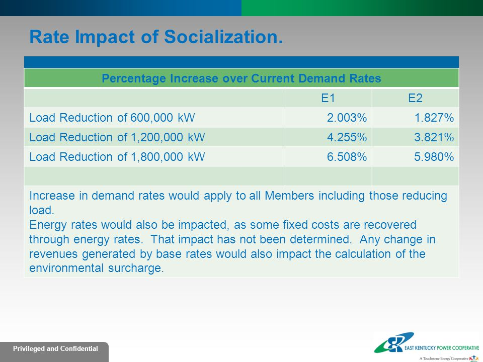 Rate Impact of Socialization.