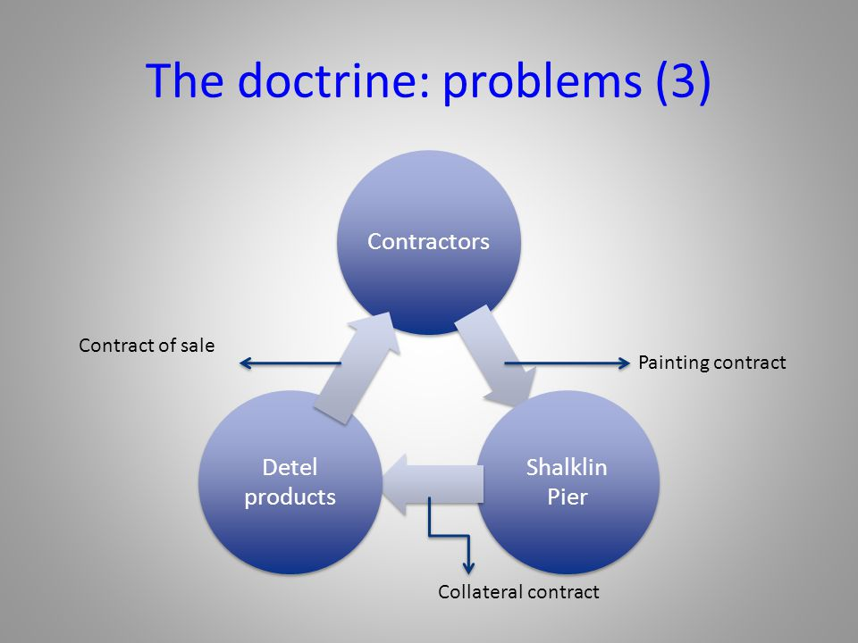 The doctrine: problems (3)