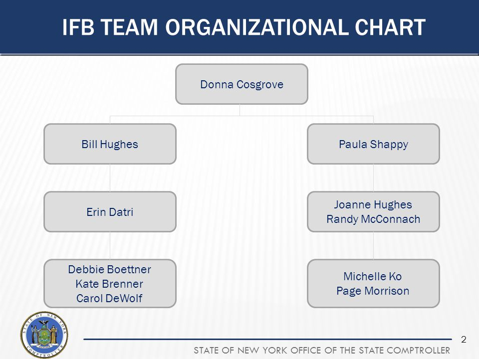 IFB Team organizational chart